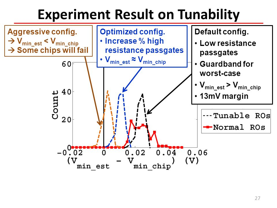 Experiment Result on Tunability