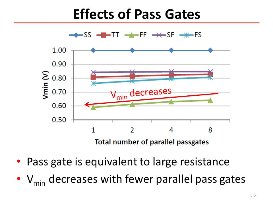 Effects of Pass Gates Pass gate is equivalent to large resistance