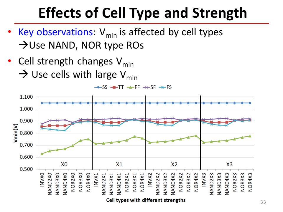 Effects of Cell Type and Strength