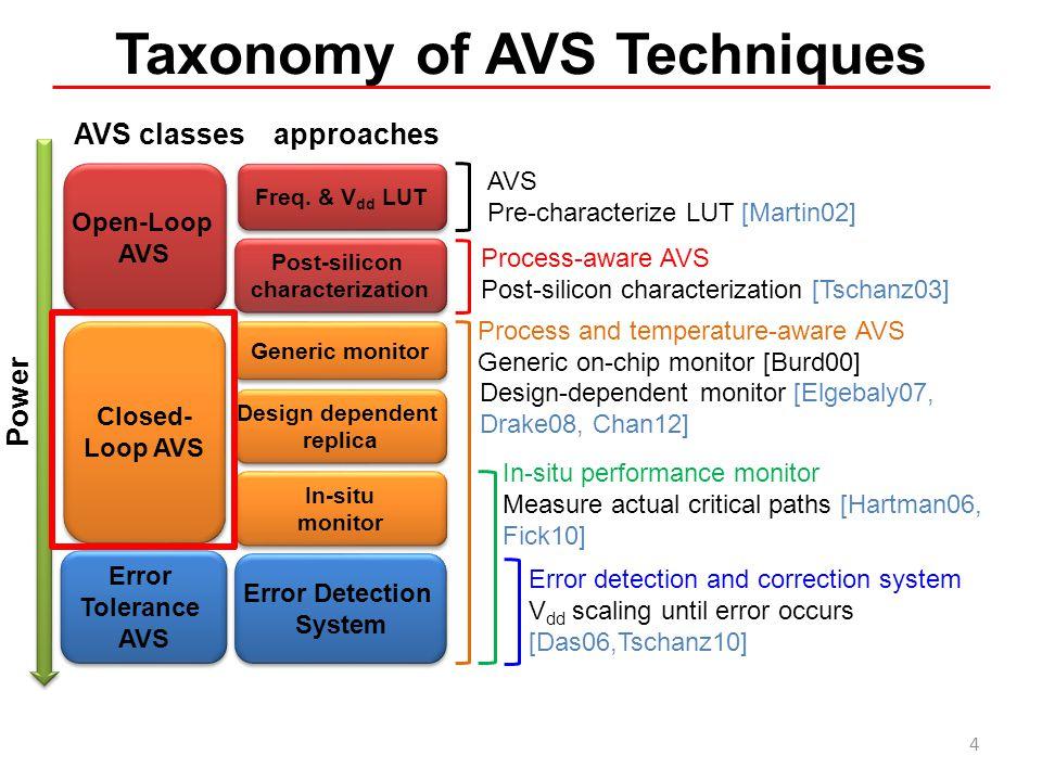 Taxonomy of AVS Techniques