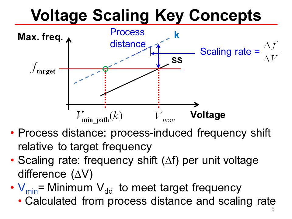 Voltage Scaling Key Concepts