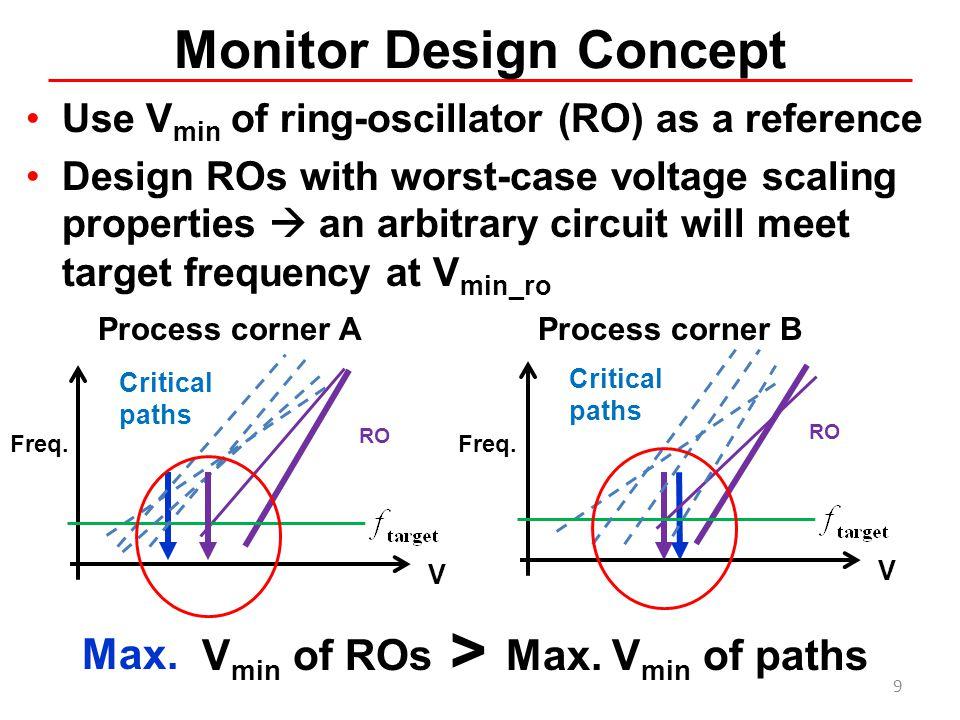 Monitor Design Concept