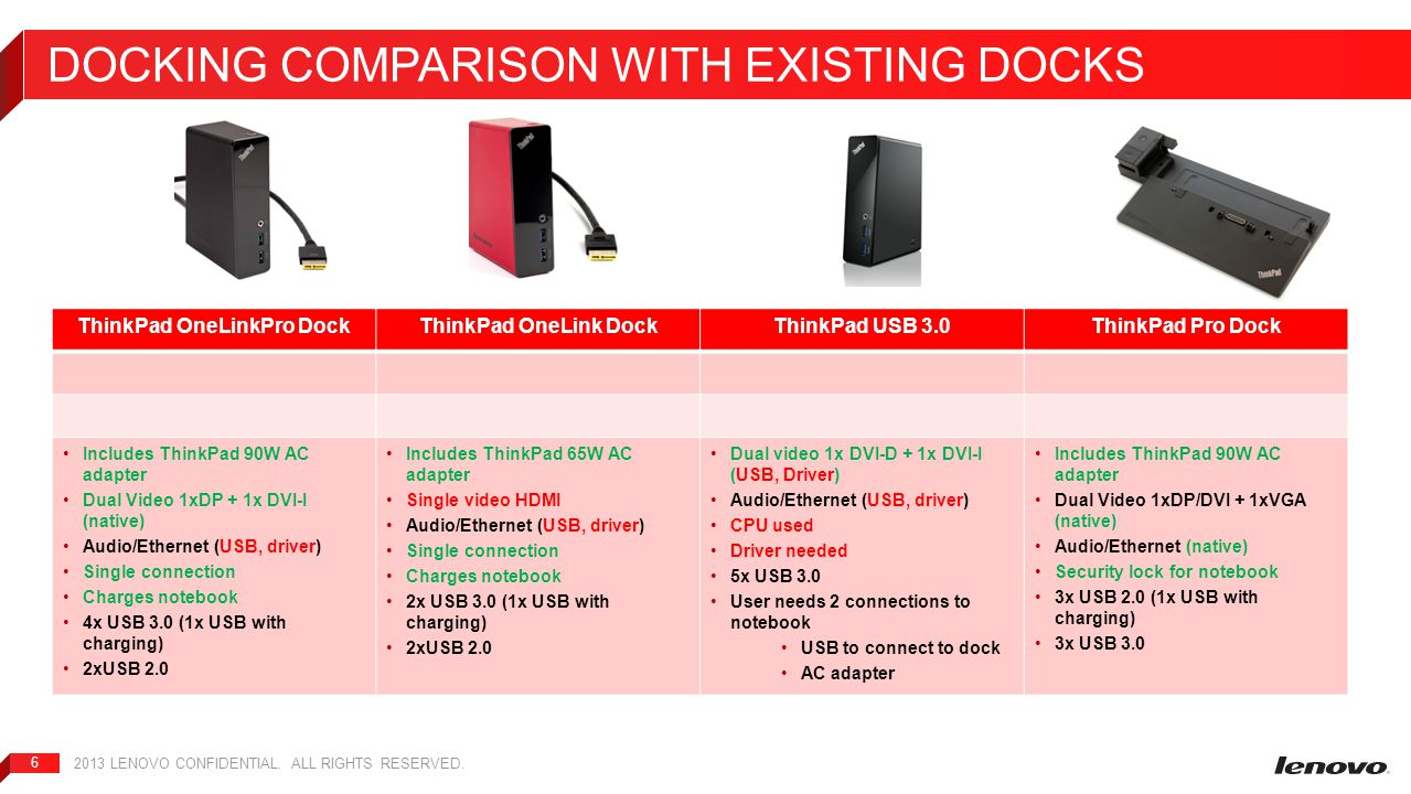 Docking comparison WITH EXISTING Docks
