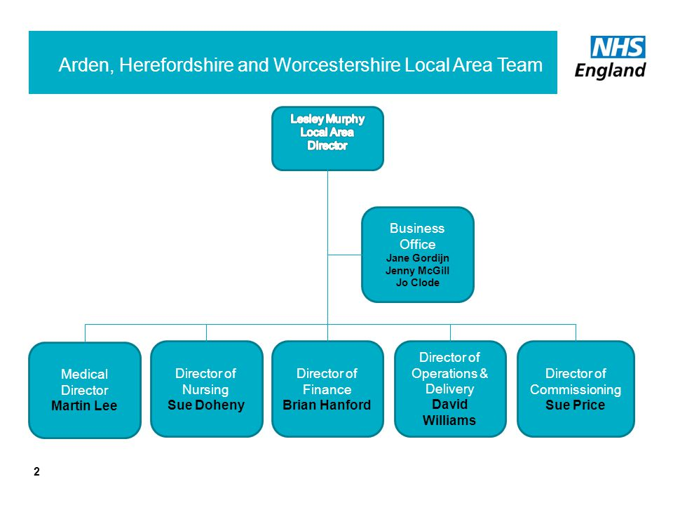 Arden, Herefordshire and Worcestershire Local Area Team