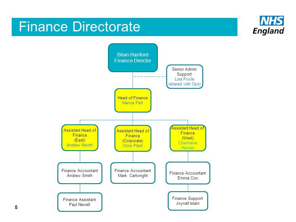 Finance Directorate Brian Hanford Finance Director Senior Admin