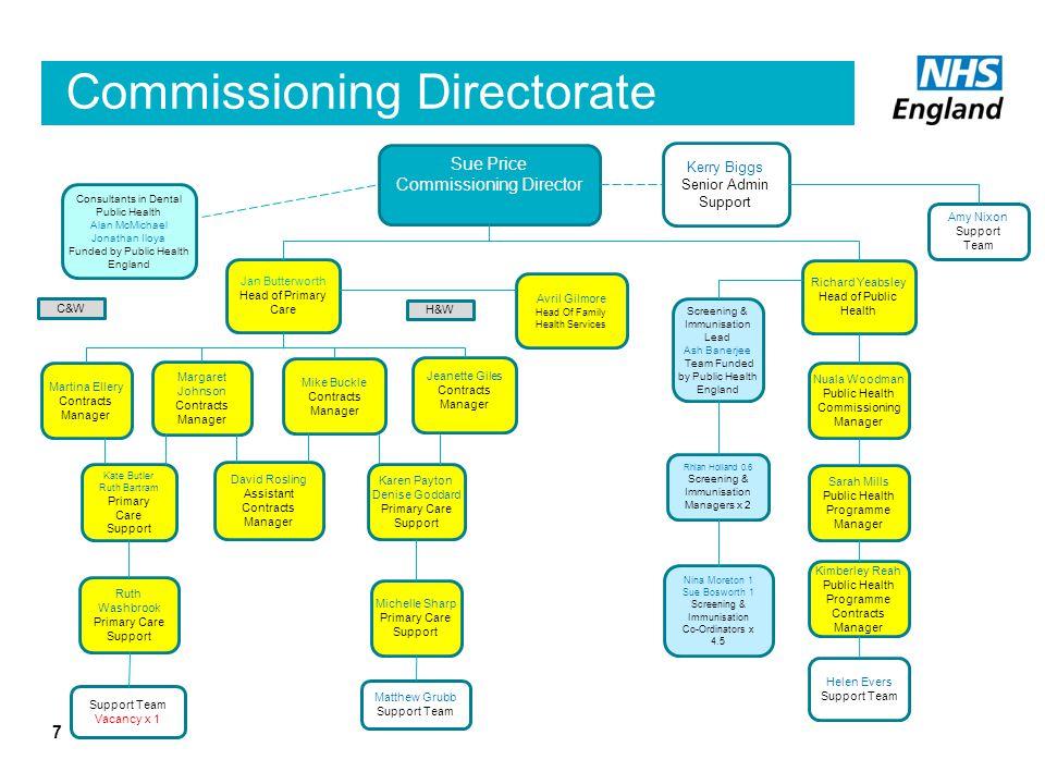 Commissioning Directorate