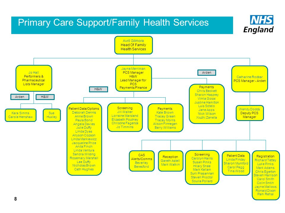Primary Care Support/Family Health Services