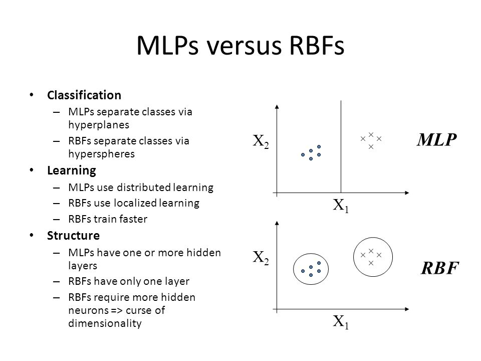 MLPs versus RBFs MLP RBF X2 X1 X2 X1 Classification Learning Structure