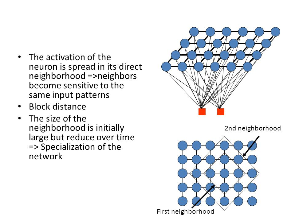 The activation of the neuron is spread in its direct neighborhood =>neighbors become sensitive to the same input patterns