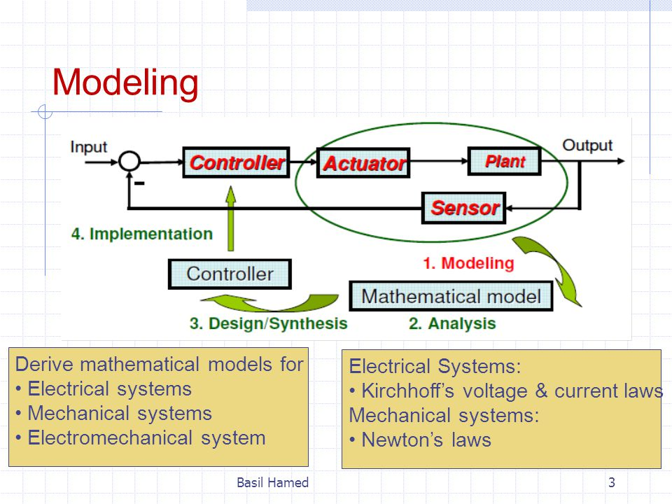 Modeling Derive mathematical models for Electrical Systems: