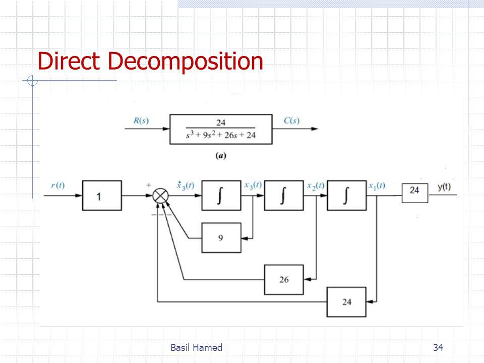 Direct Decomposition Basil Hamed
