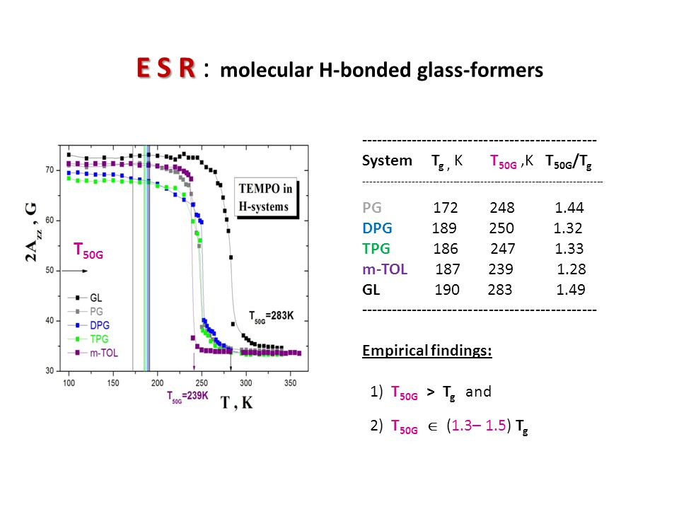 E S R : molecular H-bonded glass-formers