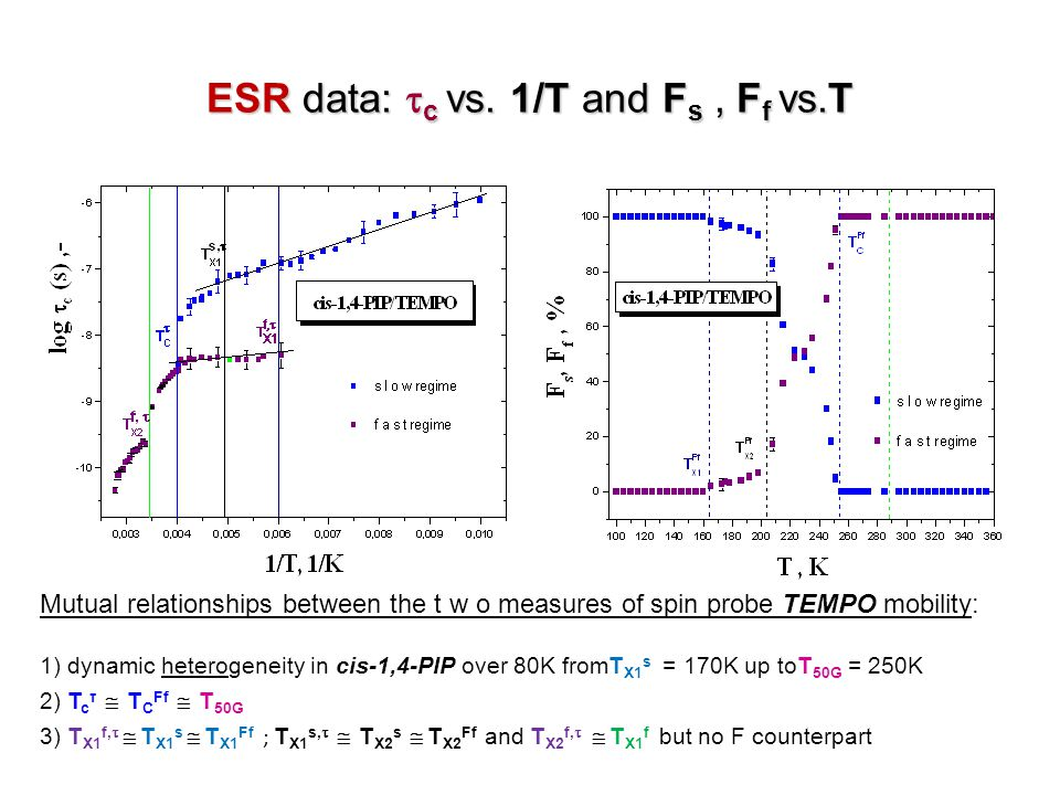 ESR data: c vs. 1/T and Fs , Ff vs.T