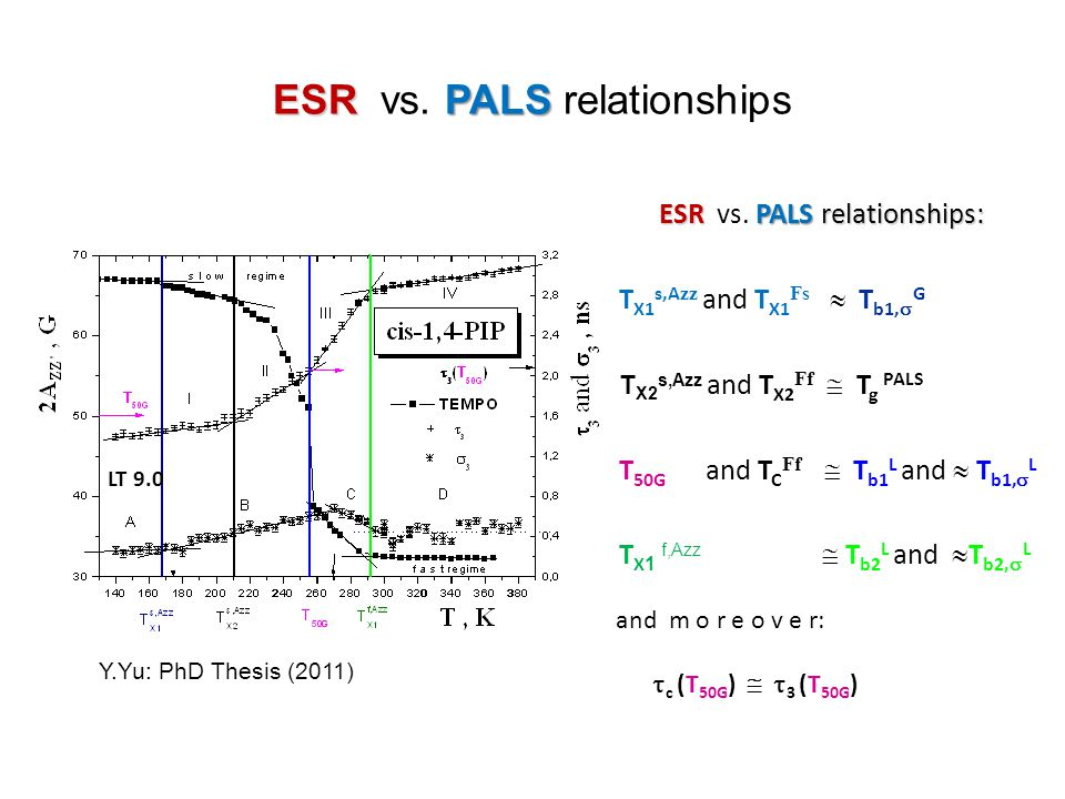 ESR vs. PALS relationships