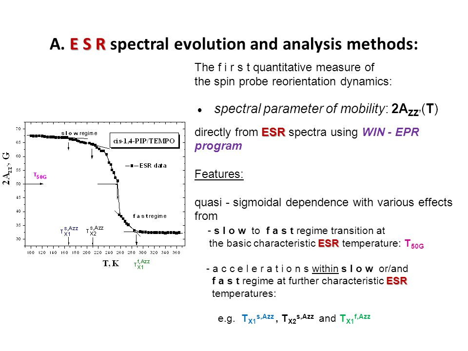 A. E S R spectral evolution and analysis methods: