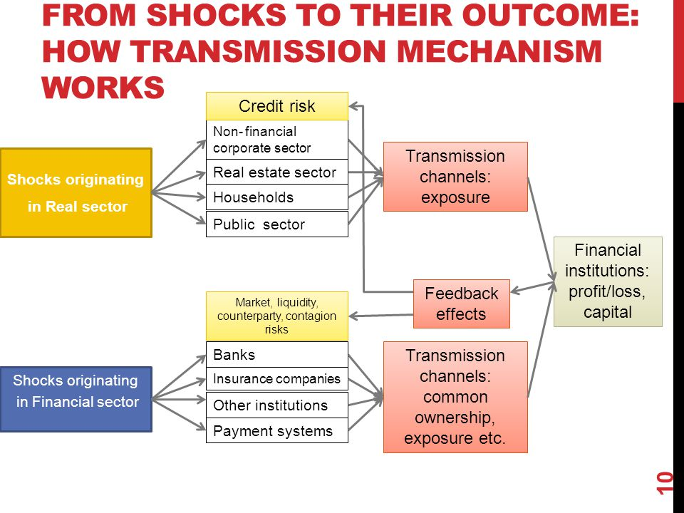 From shocks to their outcome: how transmission mechanism works