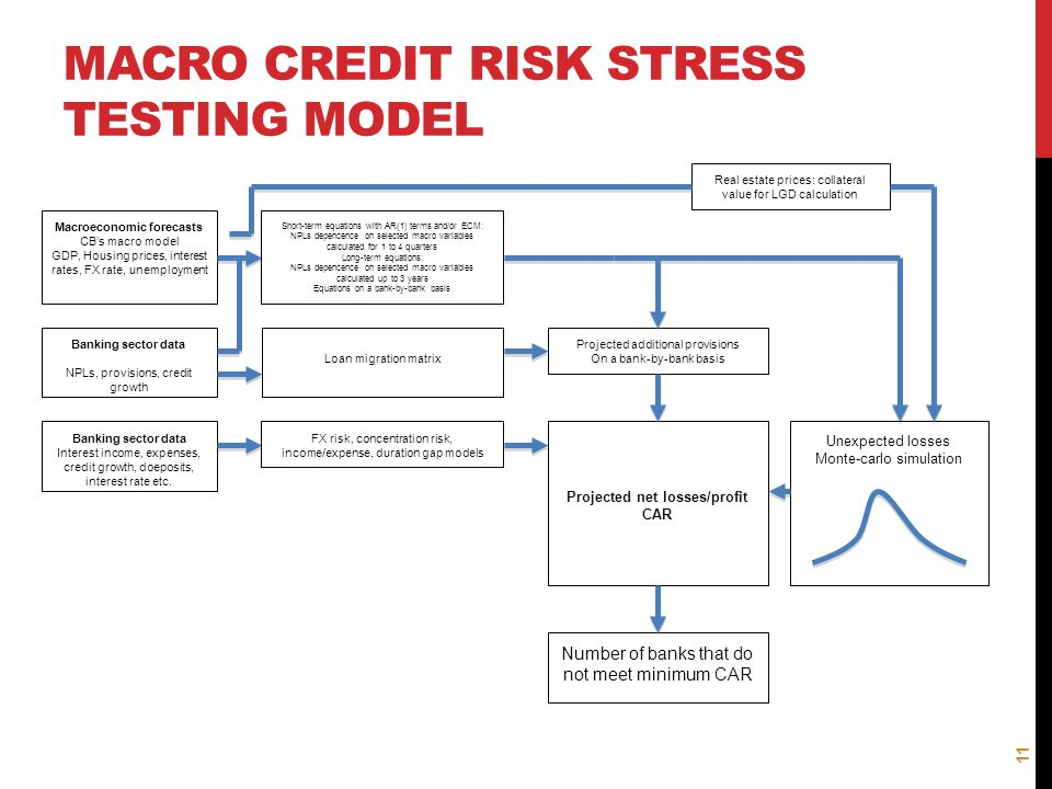 Macro Credit risk Stress testing model