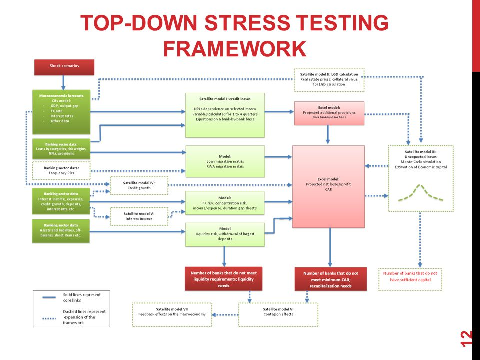 TOP-DOWN STRESS TESTING FRAMEWORK