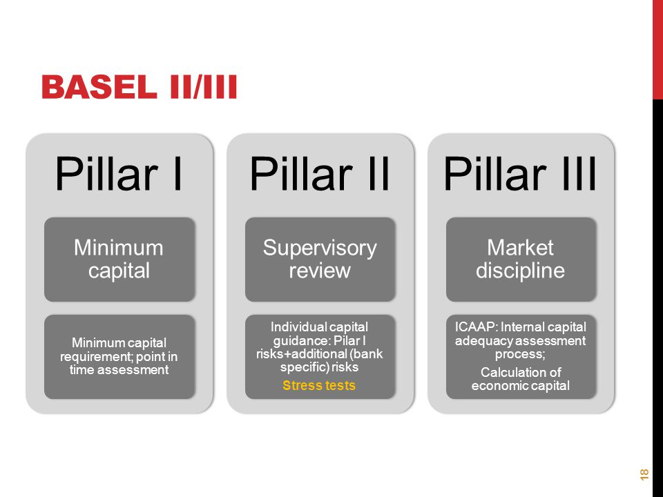 Basel II/III Minimum capital Supervisory review Market discipline