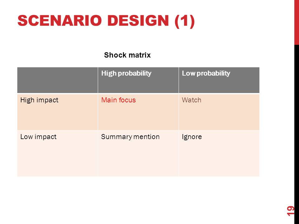 scenario design (1) Shock matrix High probability Low probability