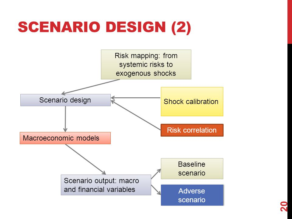 Risk mapping: from systemic risks to exogenous shocks