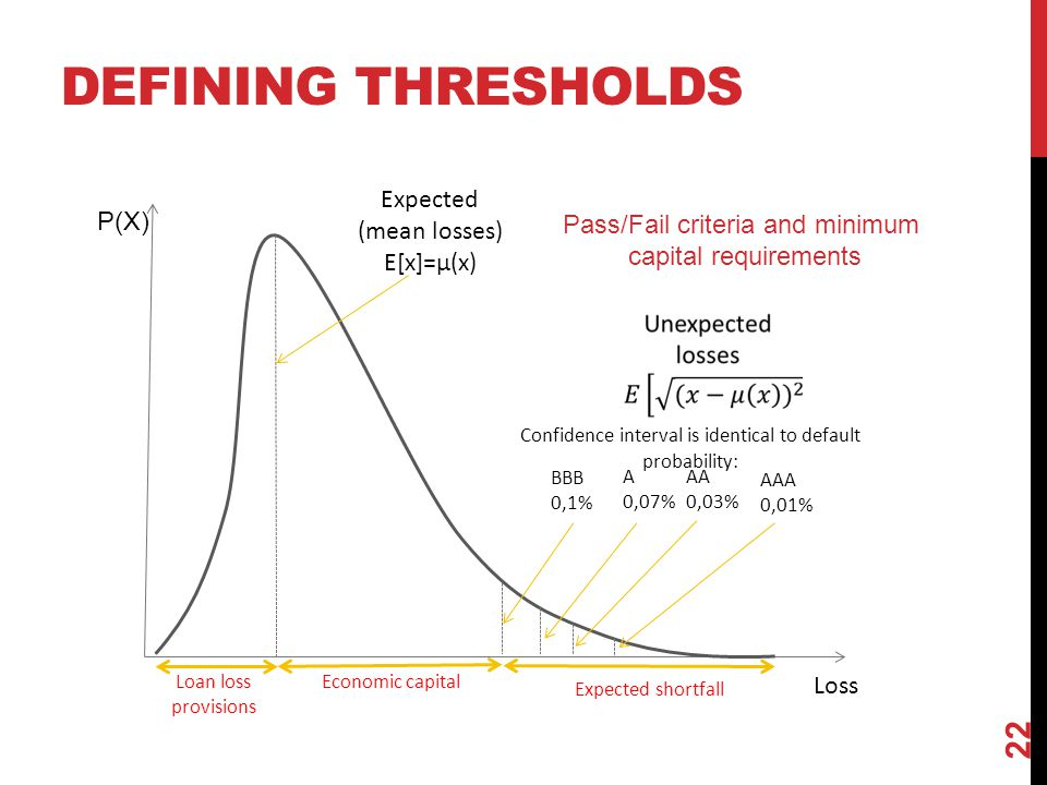 Defining thresholds Expected (mean losses) P(X)