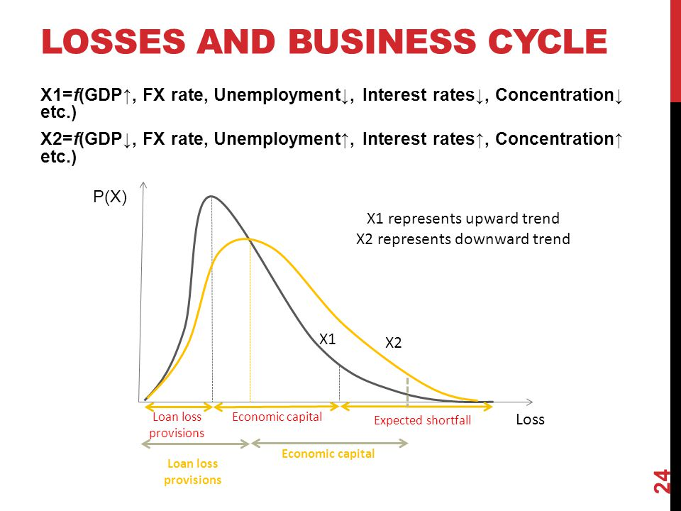 Losses and business cycle