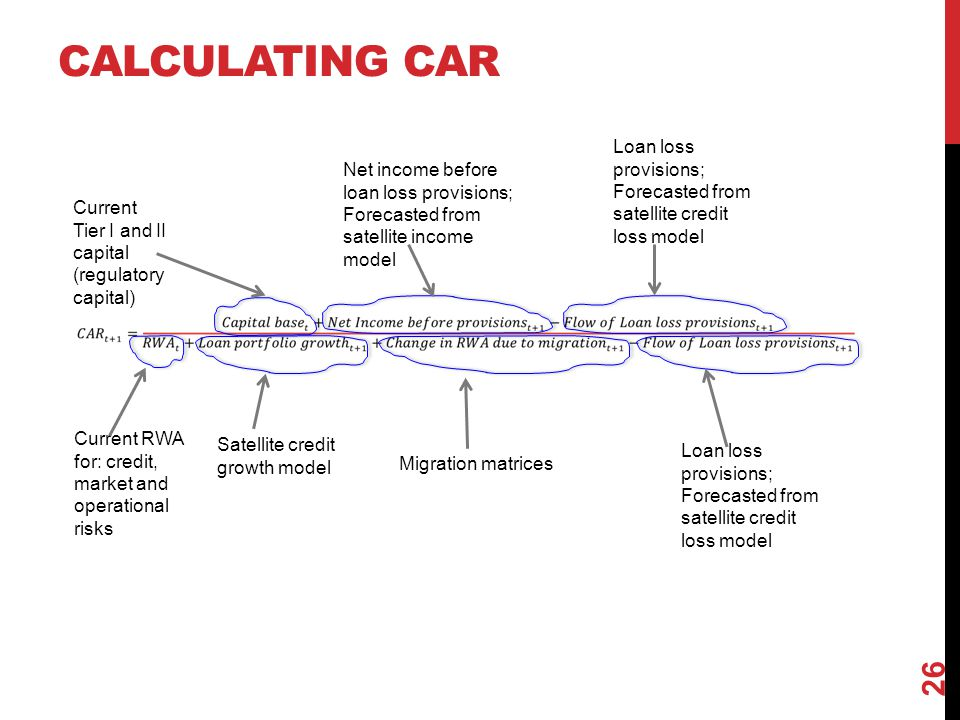 Calculating CAR Loan loss provisions; Forecasted from satellite credit loss model.