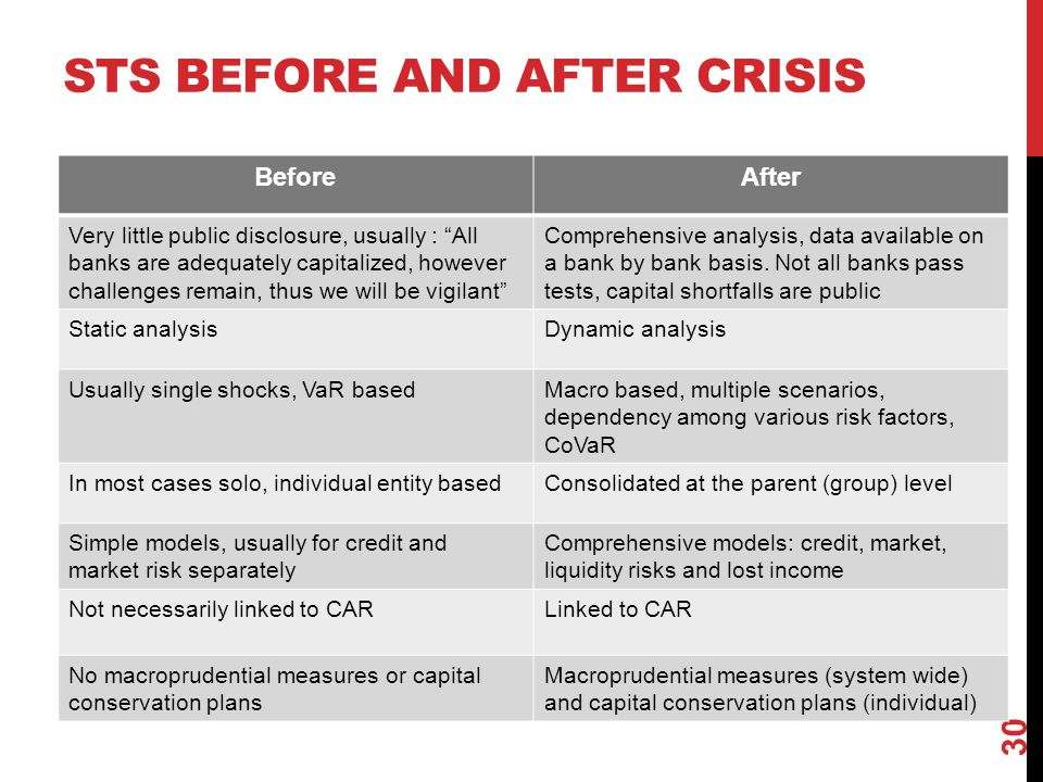 STs before and after crisis
