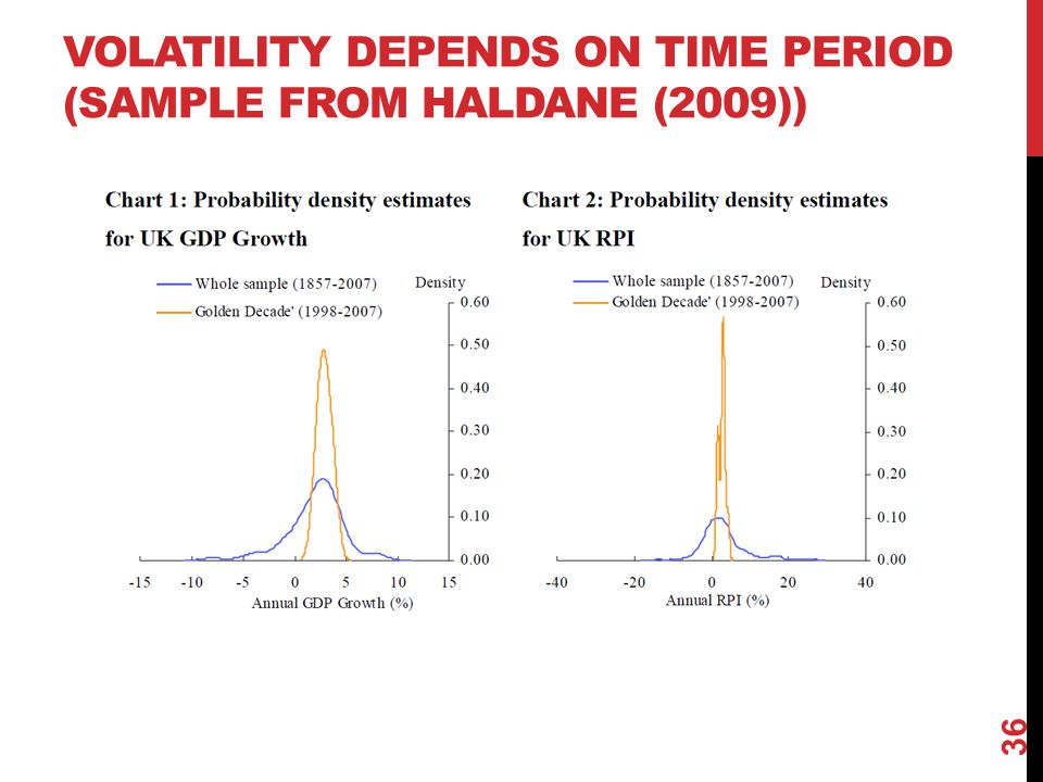 Volatility depends on time period (sample from Haldane (2009))