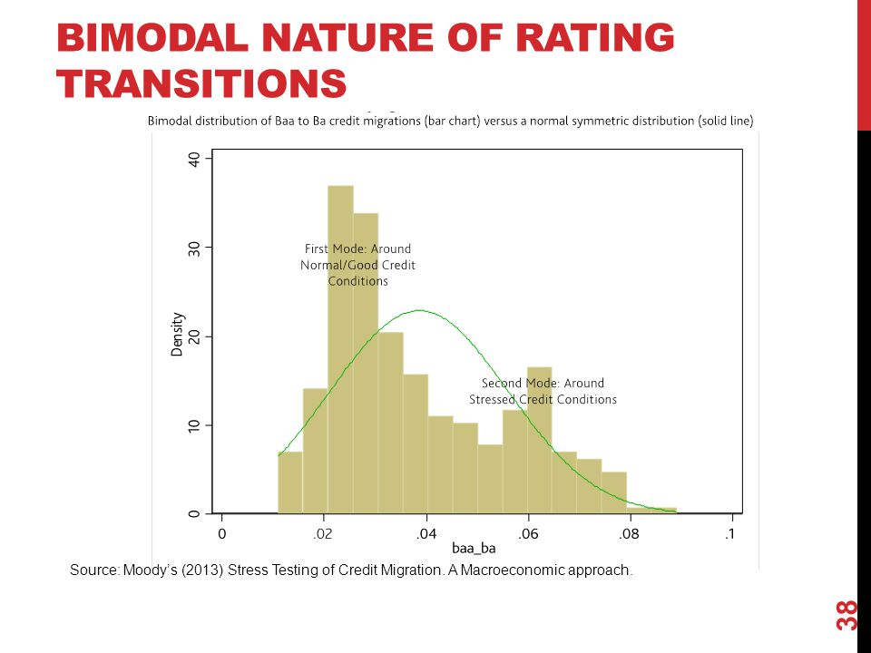 Bimodal nature of rating transitions