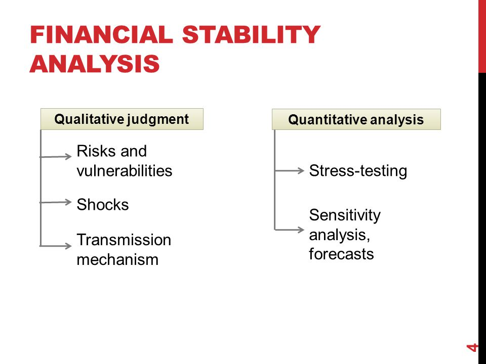 Financial stability analysis