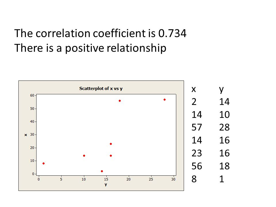 The correlation coefficient is 0.734 There is a positive relationship