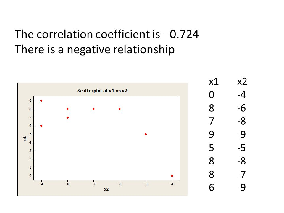 The correlation coefficient is - 0