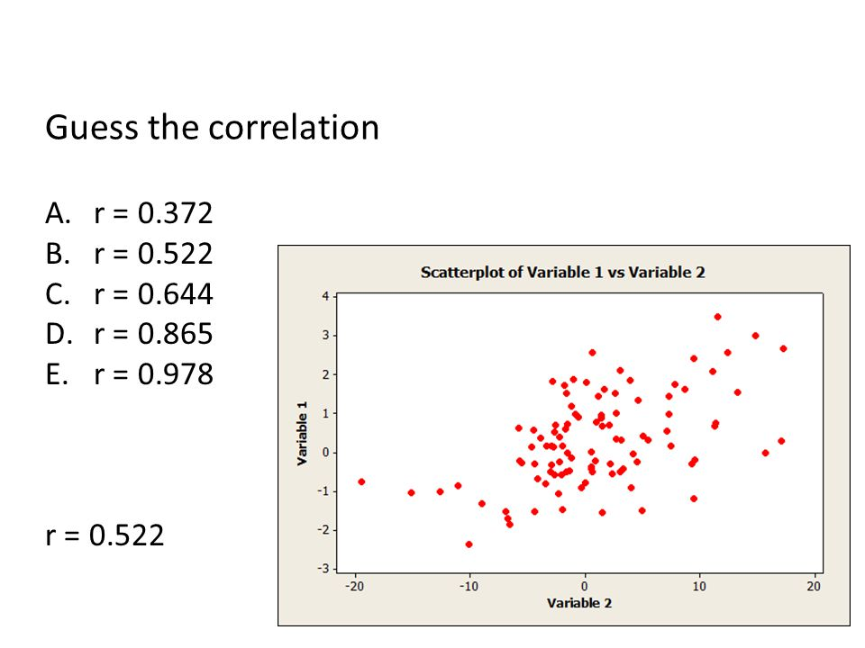Guess the correlation r = 0.372 r = 0.522 r = 0.644 r = 0.865