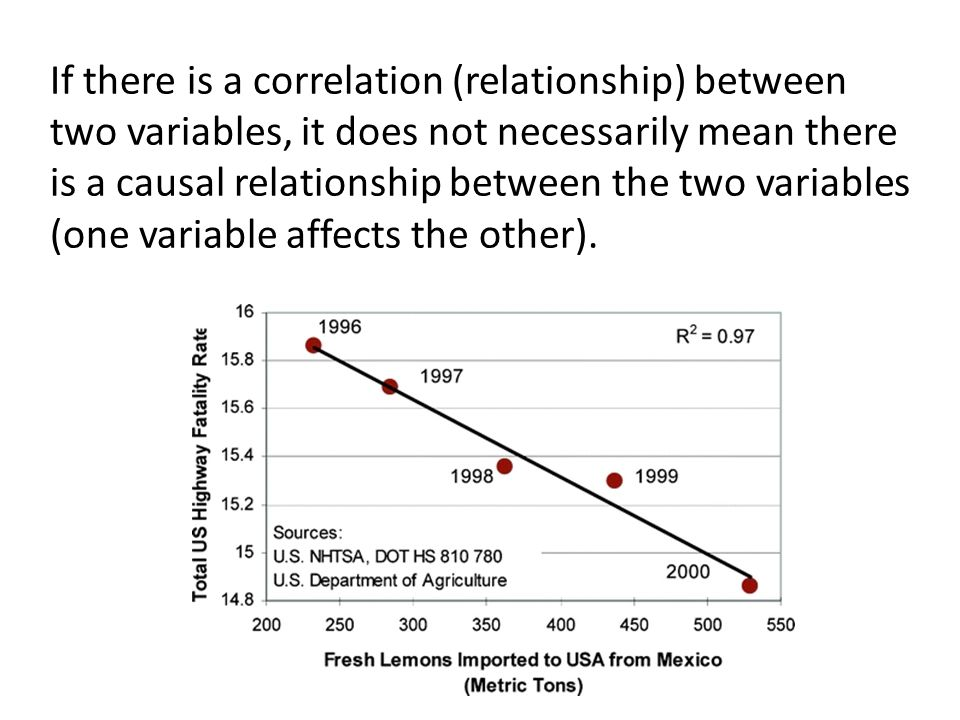 If there is a correlation (relationship) between two variables, it does not necessarily mean there is a causal relationship between the two variables (one variable affects the other).