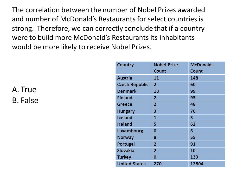 The correlation between the number of Nobel Prizes awarded and number of McDonald's Restaurants for select countries is strong. Therefore, we can correctly conclude that if a country were to build more McDonald's Restaurants its inhabitants would be more likely to receive Nobel Prizes.