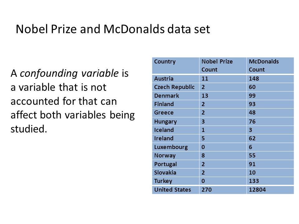 Nobel Prize and McDonalds data set