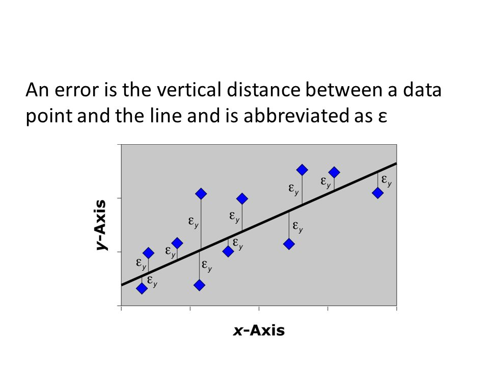 An error is the vertical distance between a data point and the line and is abbreviated as ε