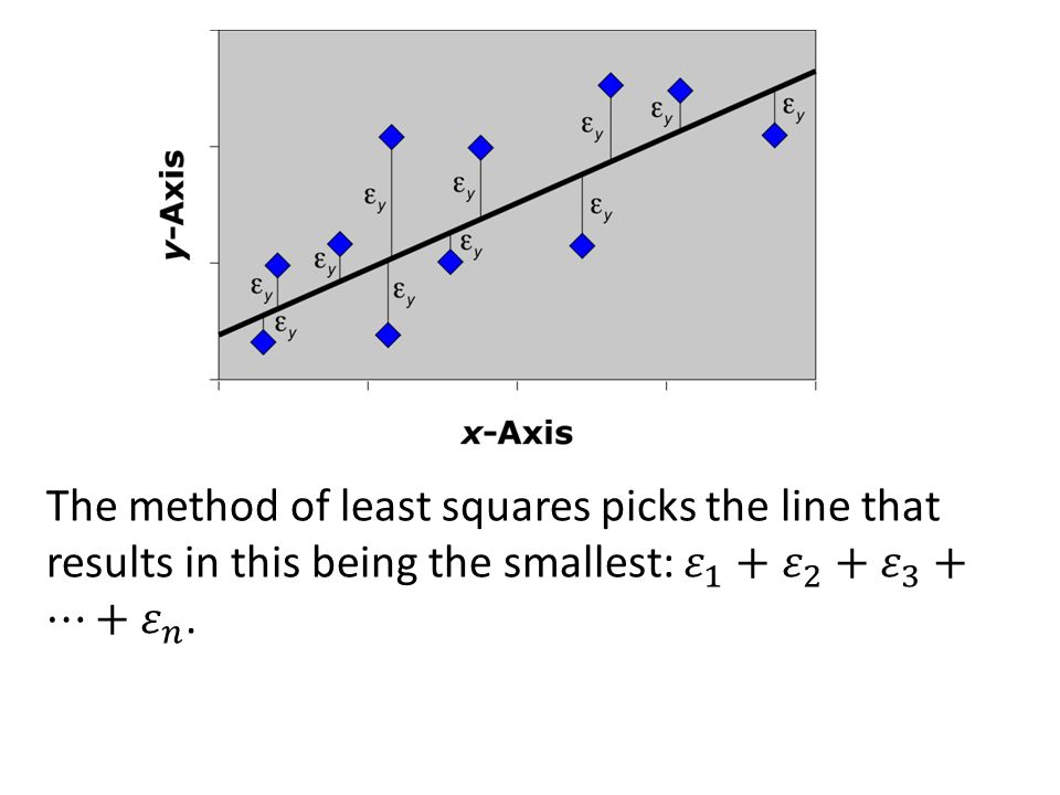 The method of least squares picks the line that results in this being the smallest: 𝜀 1 + 𝜀 2 + 𝜀 3 +⋯+ 𝜀 𝑛 .