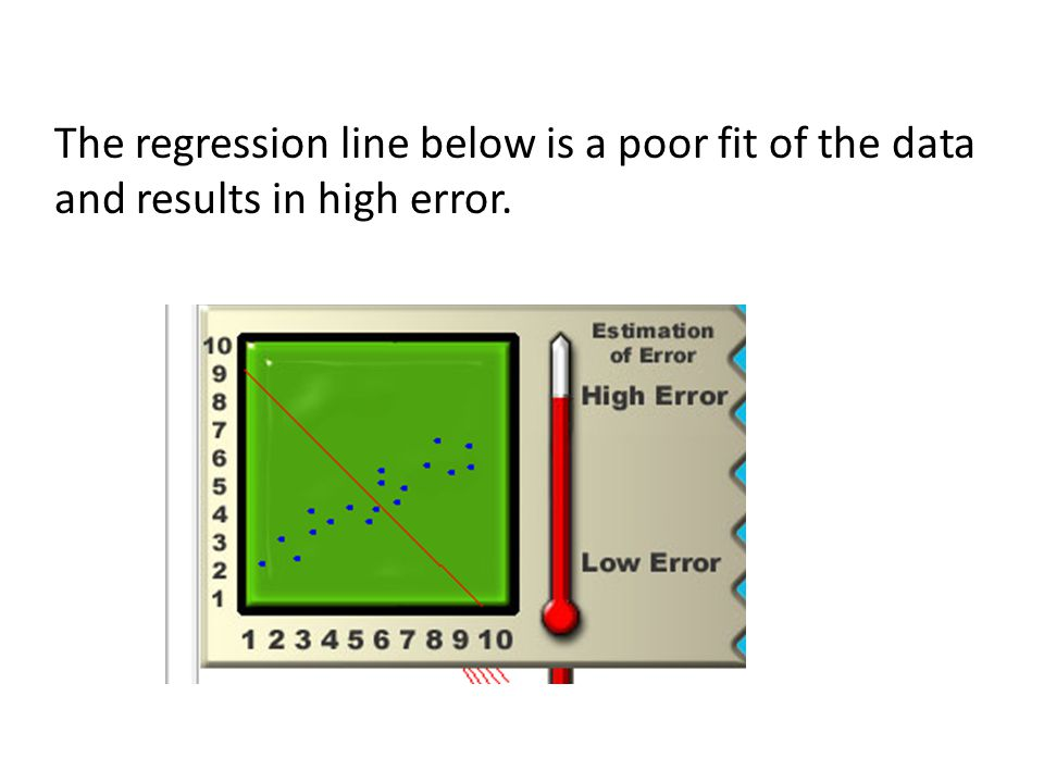 The regression line below is a poor fit of the data and results in high error.