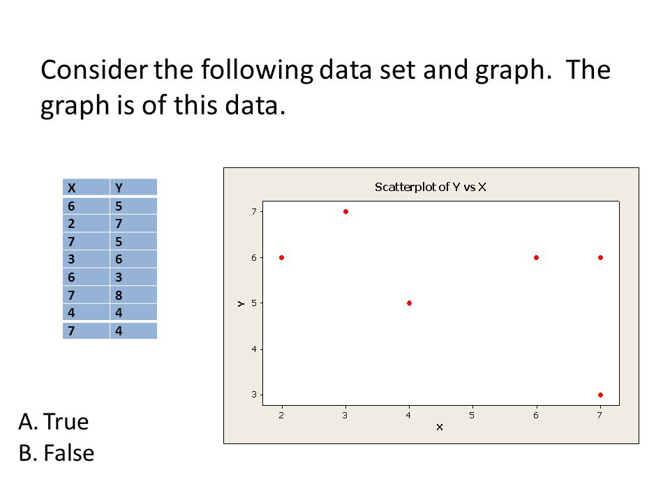 Consider the following data set and graph. The graph is of this data.