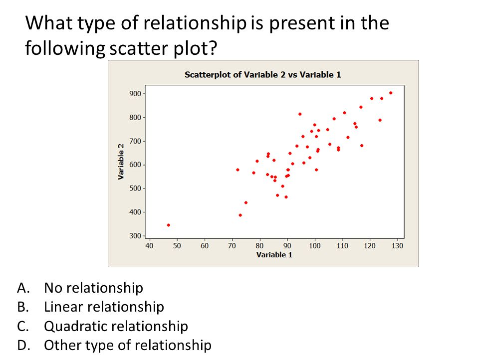 What type of relationship is present in the following scatter plot