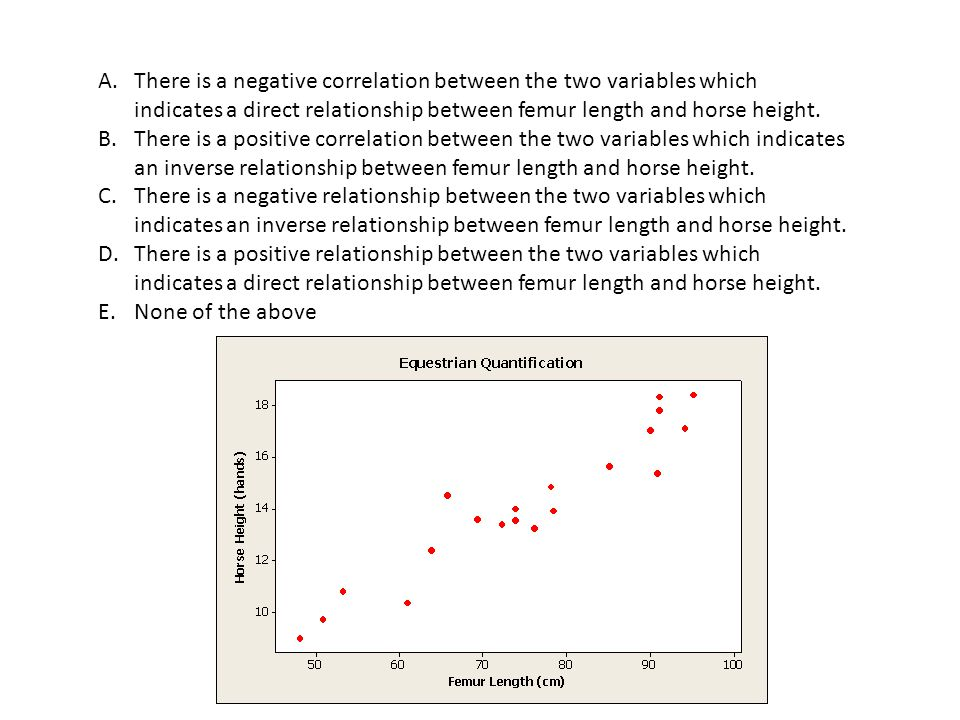 There is a negative correlation between the two variables which indicates a direct relationship between femur length and horse height.