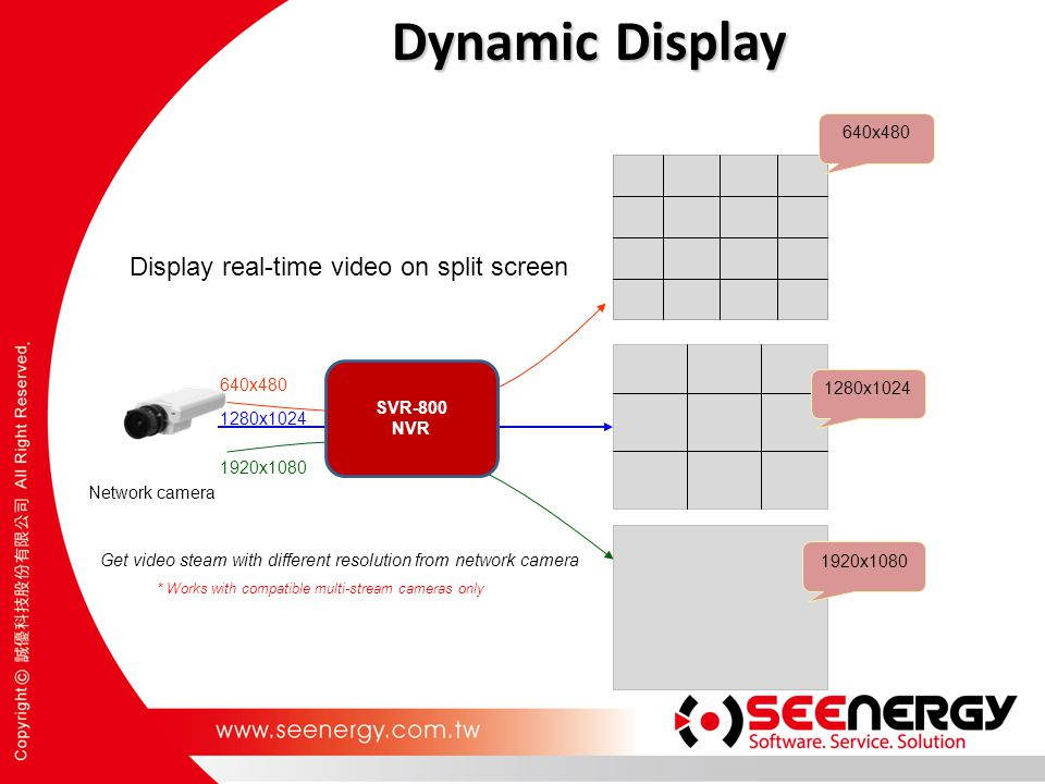 Dynamic Display Display real-time video on split screen 640x480