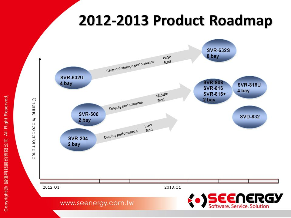 2012-2013 Product Roadmap SVR-632S 8 bay SVR-632U 4 bay SVR-808