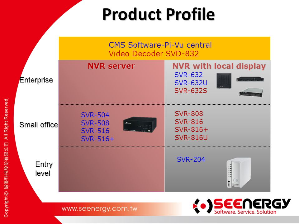 Product Profile CMS Software-Pi-Vu central Video Decoder SVD-832