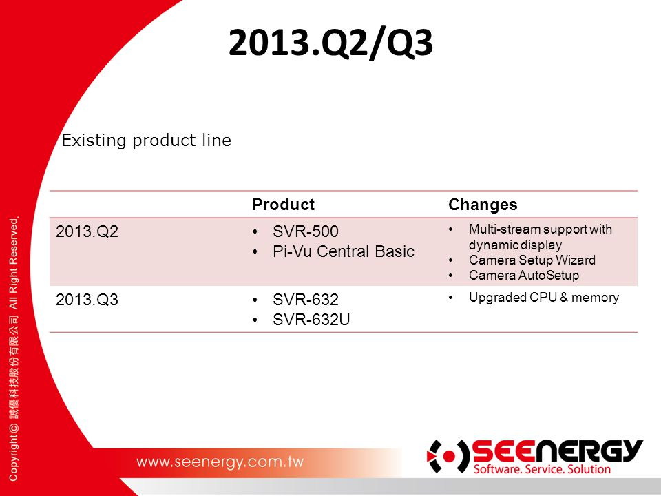 2013.Q2/Q3 Existing product line Product Changes 2013.Q2 SVR-500
