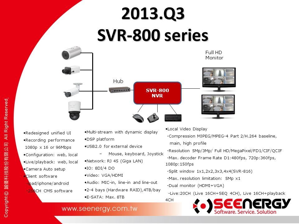 2013.Q3 SVR-800 series Hub Full HD Monitor SVR-800 NVR