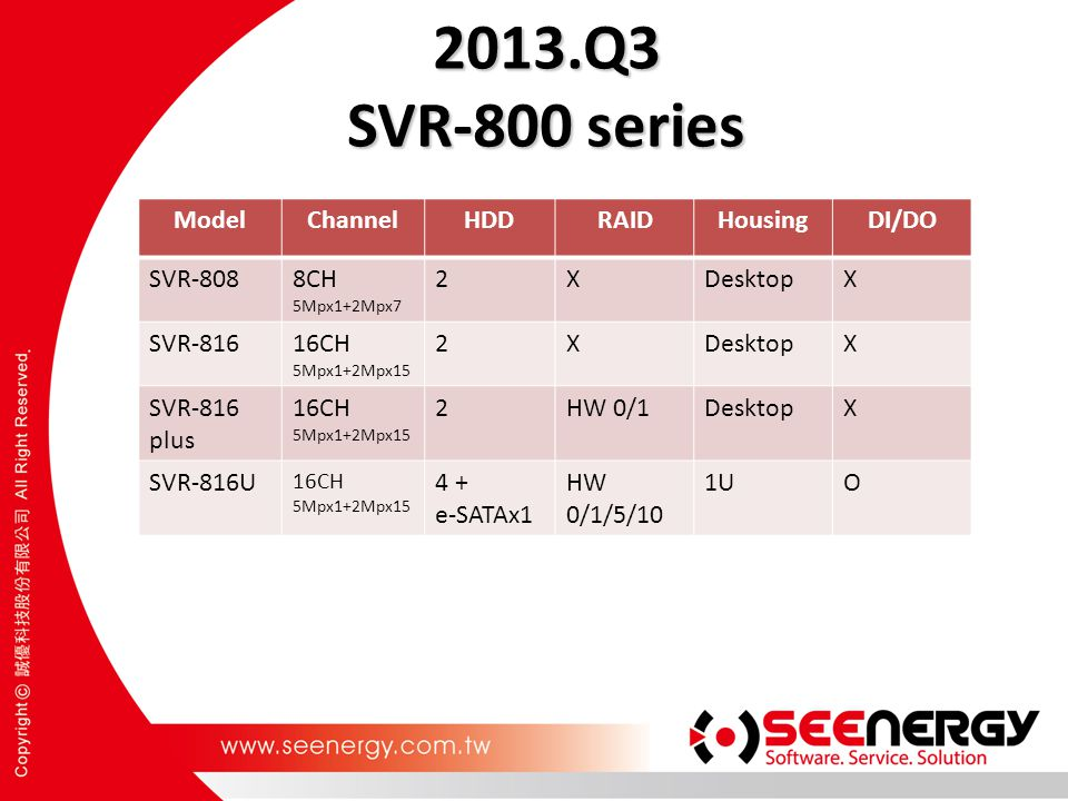 2013.Q3 SVR-800 series Model Channel HDD RAID Housing DI/DO SVR-808